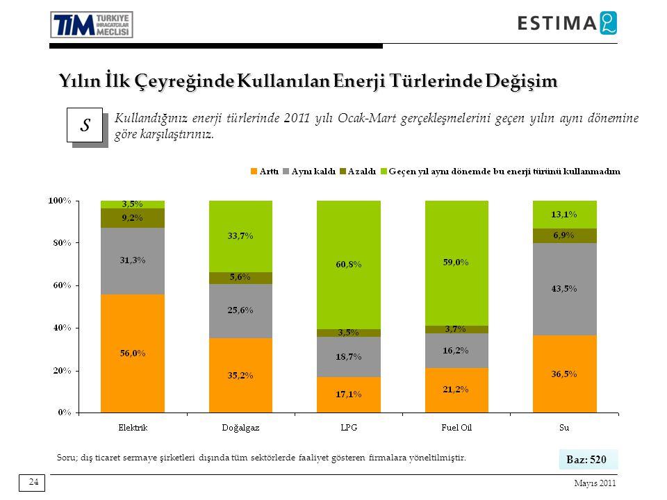 Mayıs 2011 24 Yılın İlk Çeyreğinde Kullanılan Enerji Türlerinde Değişim S S Kullandığınız enerji türlerinde 2011 yılı Ocak-Mart gerçekleşmelerini geçen yılın aynı dönemine göre karşılaştırınız.