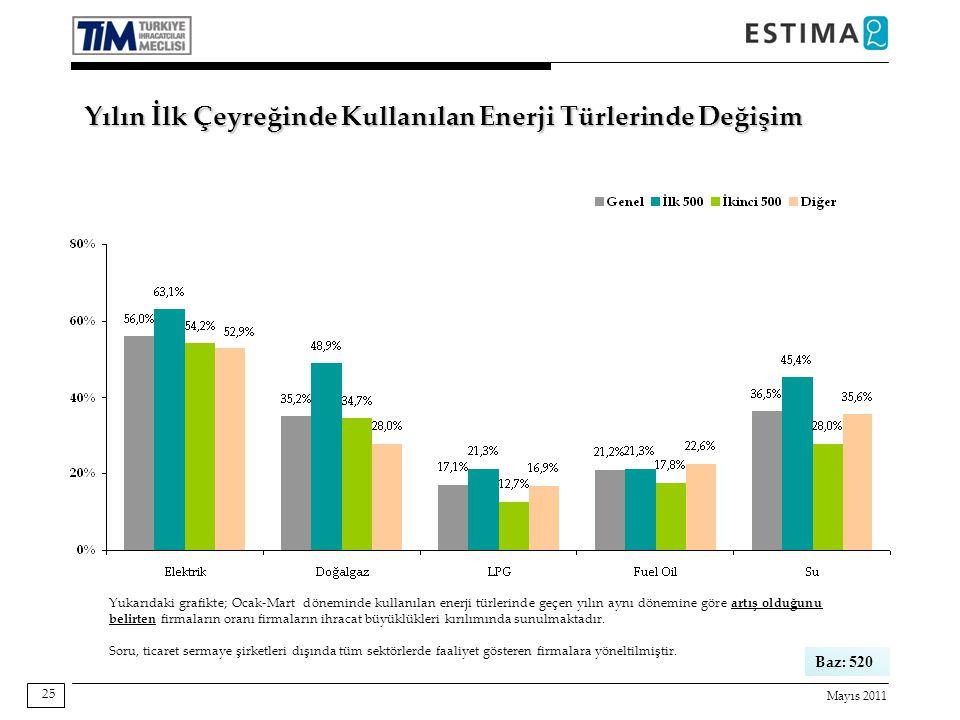 Mayıs 2011 25 Yukarıdaki grafikte; Ocak-Mart döneminde kullanılan enerji türlerinde geçen yılın aynı dönemine göre artış olduğunu belirten firmaların oranı firmaların ihracat büyüklükleri kırılımında sunulmaktadır.
