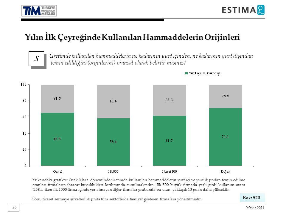 Mayıs 2011 26 S S Üretimde kullanılan hammaddelerin ne kadarının yurt içinden, ne kadarının yurt dışından temin edildiğini (orijinlerini) oransal olarak belirtir misiniz.