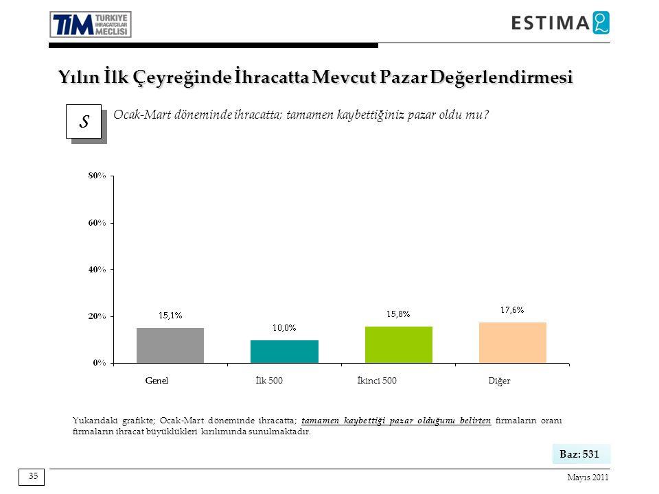 Mayıs 2011 35 S S Ocak-Mart döneminde ihracatta; tamamen kaybettiğiniz pazar oldu mu.