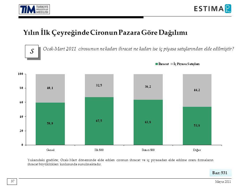 Mayıs 2011 37 S S Ocak-Mart 2011 cirosunun ne kadarı ihracat ne kadarı ise iç piyasa satışlarından elde edilmiştir.