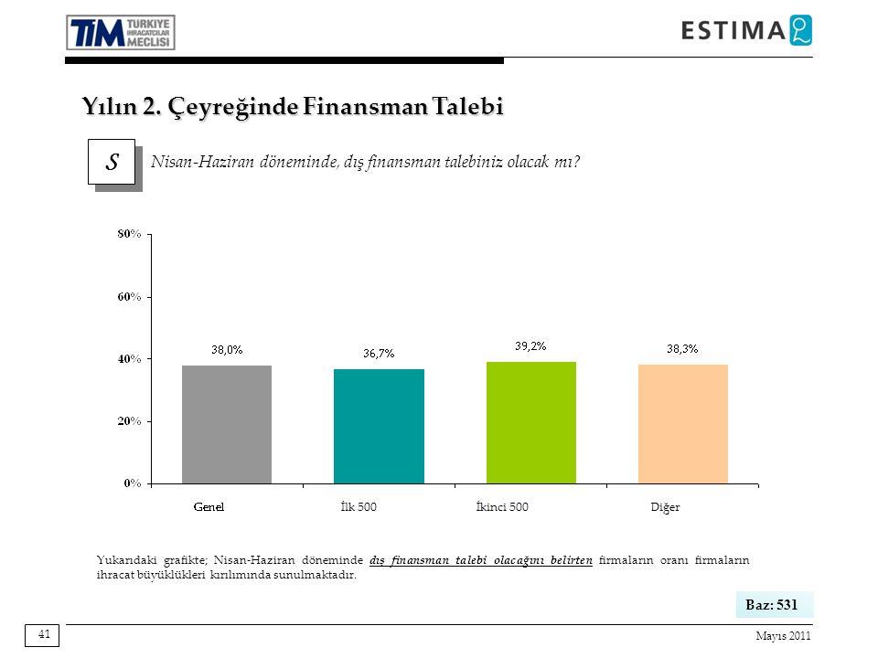 Mayıs 2011 41 S S Nisan-Haziran döneminde, dış finansman talebiniz olacak mı.