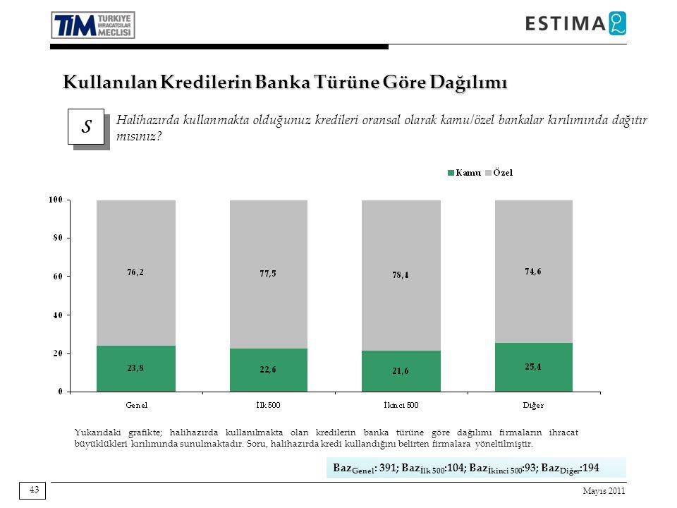 Mayıs 2011 43 S S Halihazırda kullanmakta olduğunuz kredileri oransal olarak kamu/özel bankalar kırılımında dağıtır mısınız.