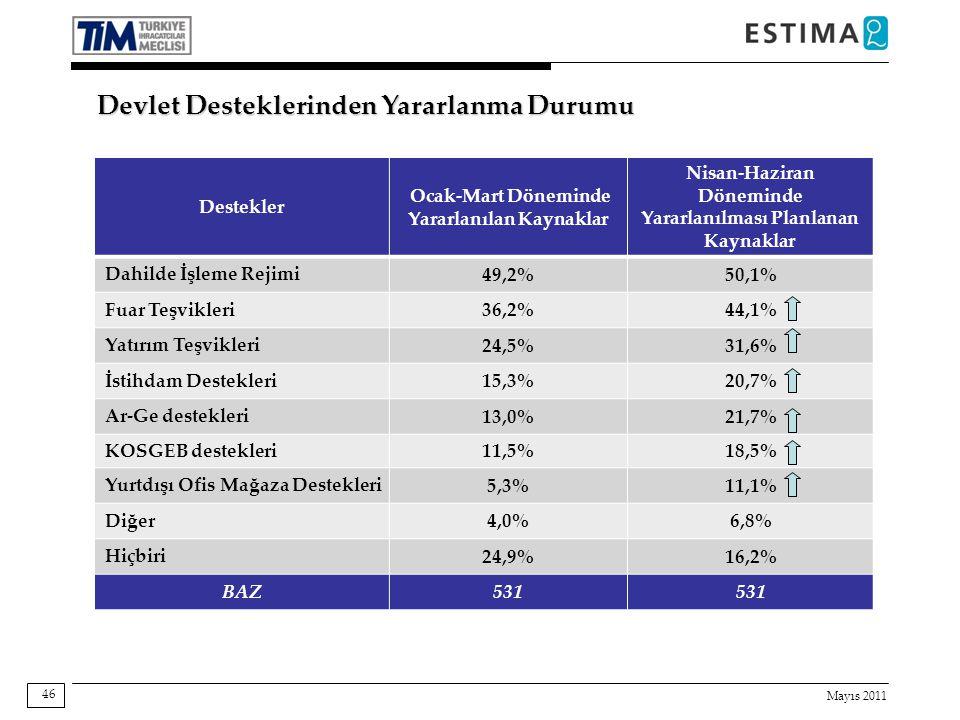 Mayıs 2011 46 Devlet Desteklerinden Yararlanma Durumu Destekler Ocak-Mart Döneminde Yararlanılan Kaynaklar Nisan-Haziran Döneminde Yararlanılması Planlanan Kaynaklar Dahilde İşleme Rejimi 49,2%50,1% Fuar Teşvikleri 36,2%44,1% Yatırım Teşvikleri 24,5%31,6% İstihdam Destekleri 15,3%20,7% Ar-Ge destekleri 13,0%21,7% KOSGEB destekleri 11,5%18,5% Yurtdışı Ofis Mağaza Destekleri 5,3%11,1% Diğer 4,0%6,8% Hiçbiri 24,9%16,2% BAZ531
