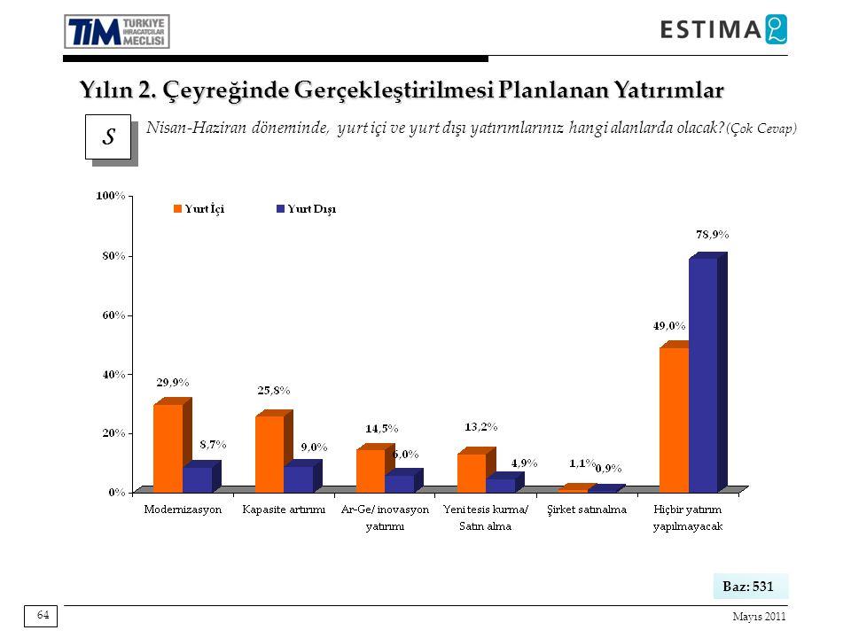 Mayıs 2011 64 S S Nisan-Haziran döneminde, yurt içi ve yurt dışı yatırımlarınız hangi alanlarda olacak.