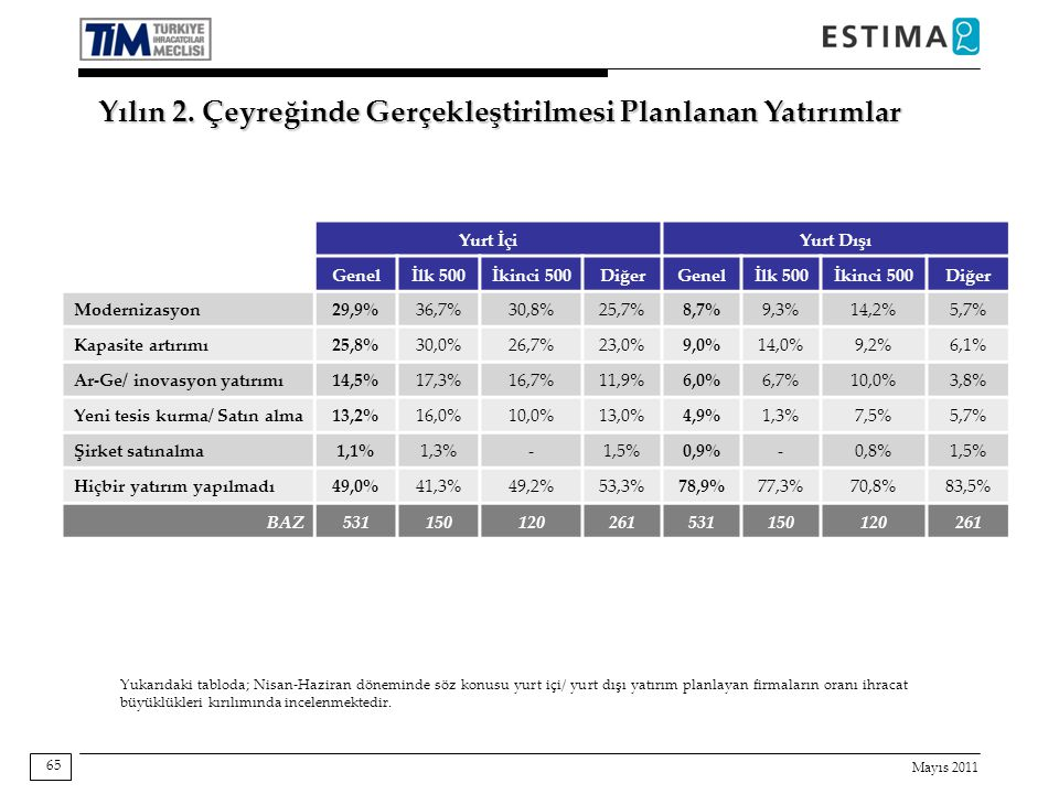 Mayıs 2011 65 Yurt İçiYurt Dışı Genelİlk 500İkinci 500DiğerGenelİlk 500İkinci 500Diğer Modernizasyon29,9%36,7%30,8%25,7%8,7%9,3%14,2%5,7% Kapasite artırımı25,8%30,0%26,7%23,0%9,0%14,0%9,2%6,1% Ar-Ge/ inovasyon yatırımı14,5%17,3%16,7%11,9%6,0%6,7%10,0%3,8% Yeni tesis kurma/ Satın alma13,2%16,0%10,0%13,0%4,9%1,3%7,5%5,7% Şirket satınalma1,1%1,3%-1,5%0,9%-0,8%1,5% Hiçbir yatırım yapılmadı49,0%41,3%49,2%53,3%78,9%77,3%70,8%83,5% BAZ531150120261531150120261 Yukarıdaki tabloda; Nisan-Haziran döneminde söz konusu yurt içi/ yurt dışı yatırım planlayan firmaların oranı ihracat büyüklükleri kırılımında incelenmektedir.