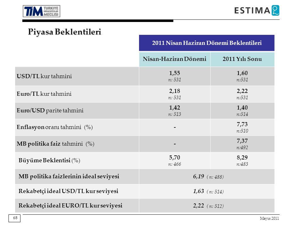 Mayıs 2011 68 Piyasa Beklentileri 2011 Nisan Haziran Dönemi Beklentileri Nisan-Haziran Dönemi2011 Yılı Sonu USD/TL kur tahmini 1,55 n: 531 1,60 n:531 Euro/TL kur tahmini 2,18 n: 531 2,22 n:531 Euro/USD parite tahmini 1,42 n: 513 1,40 n:514 Enflasyon oranı tahmini (%)- 7,73 n:510 MB politika faiz tahmini (%)- 7,37 n:492 Büyüme Beklentisi (%) 5,70 n: 466 8,29 n:483 MB politika faizlerinin ideal seviyesi6,19 ( n: 488) Rekabetçi ideal USD/TL kur seviyesi1,63 ( n: 514) Rekabetçi ideal EURO/TL kur seviyesi2,22 ( n: 512)