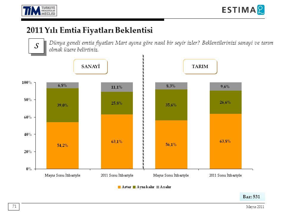 Mayıs 2011 71 S S Dünya geneli emtia fiyatları Mart ayına göre nasıl bir seyir izler.
