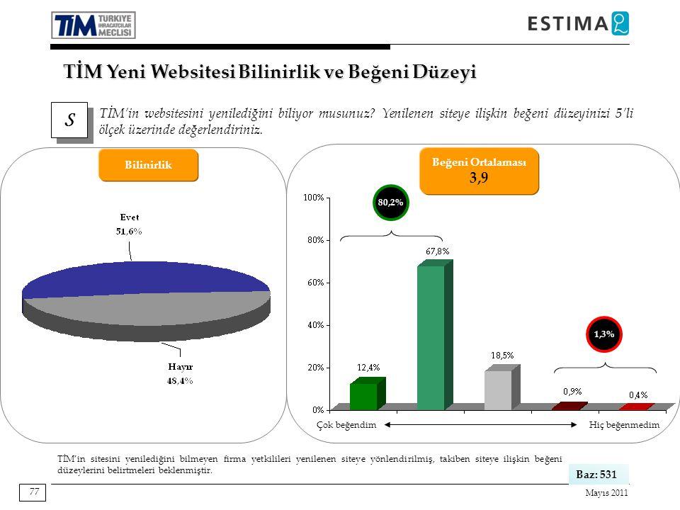 Mayıs 2011 77 S S TİM Yeni Websitesi Bilinirlik ve Beğeni Düzeyi TİM'in websitesini yenilediğini biliyor musunuz.