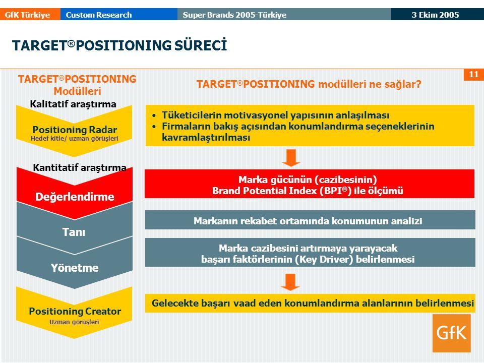 3 Ekim 2005 GfK TürkiyeCustom ResearchSuper Brands 2005-Türkiye 11 TARGET ® POSITIONING SÜRECİ TARGET ® POSITIONING modülleri ne sağlar.