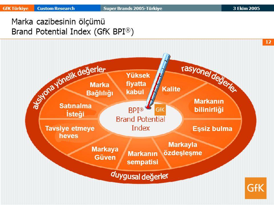 3 Ekim 2005 GfK TürkiyeCustom ResearchSuper Brands 2005-Türkiye 12 Marka cazibesinin ölçümü Brand Potential Index (GfK BPI ® ) Marka Bağlılığı Satınalma İsteği Yüksek fiyatta kabul Markanın sempatisi Eşsiz bulma Markayla özdeşleşme Tavsiye etmeye heves Markanın bilinirliği Kalite Markaya Güven