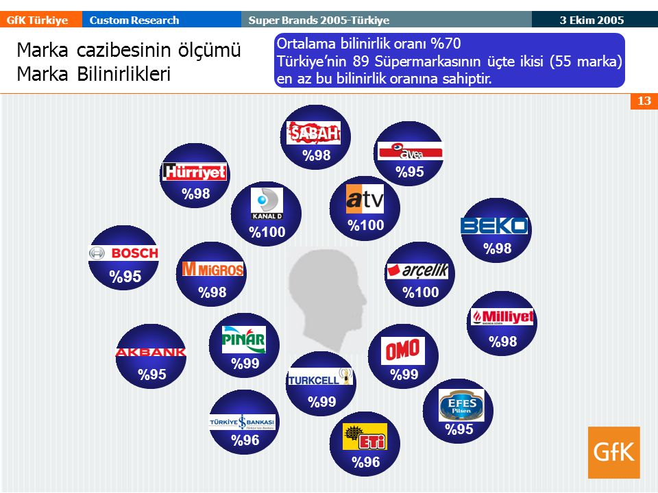 3 Ekim 2005 GfK TürkiyeCustom ResearchSuper Brands 2005-Türkiye 13 Marka cazibesinin ölçümü Marka Bilinirlikleri %100 %99 %98 %96 %95 %99 Ortalama bil