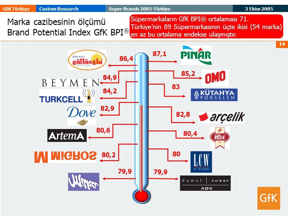 3 Ekim 2005 GfK TürkiyeCustom ResearchSuper Brands 2005-Türkiye 14 87,1 86,4 85,2 84,9 84,2 83 82,9 82,8 80,6 80,4 80,2 80 79,9 Marka cazibesinin ölçümü Brand Potential Index GfK BPI ® Süpermarkaların GfK BPI® ortalaması 71.