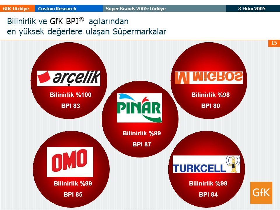 3 Ekim 2005 GfK TürkiyeCustom ResearchSuper Brands 2005-Türkiye 15 Bilinirlik ve GfK BPI ® açılarından en yüksek değerlere ulaşan Süpermarkalar Bilinirlik %99 BPI 87 Bilinirlik %99 BPI 85 Bilinirlik %99 BPI 84 Bilinirlik %100 BPI 83 Bilinirlik %98 BPI 80