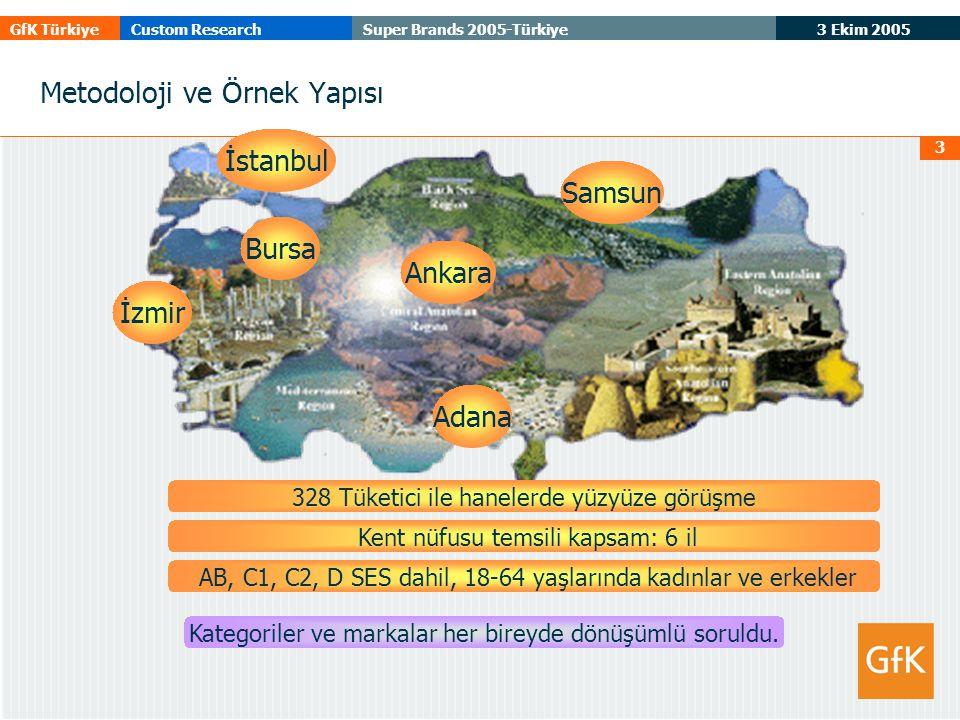3 Ekim 2005 GfK TürkiyeCustom ResearchSuper Brands 2005-Türkiye 3 Metodoloji ve Örnek Yapısı 328 Tüketici ile hanelerde yüzyüze görüşme Kent nüfusu temsili kapsam: 6 il AB, C1, C2, D SES dahil, 18-64 yaşlarında kadınlar ve erkekler Kategoriler ve markalar her bireyde dönüşümlü soruldu.