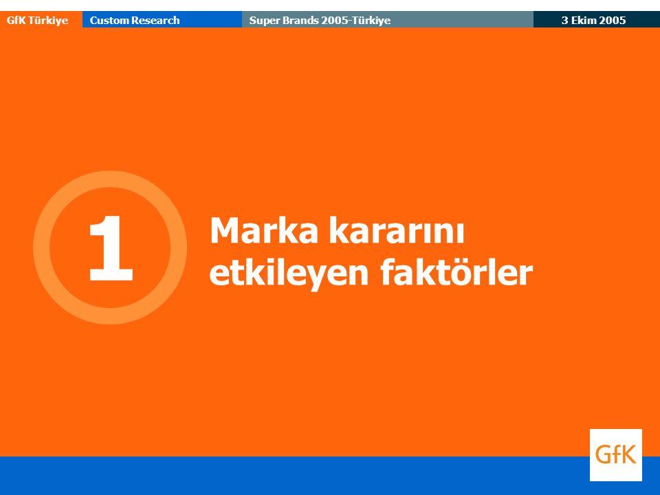 GfK TürkiyeCustom Research 3 Ekim 2005 Super Brands 2005-Türkiye Marka kararını etkileyen faktörler 1