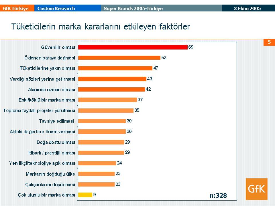 3 Ekim 2005 GfK TürkiyeCustom ResearchSuper Brands 2005-Türkiye 5 Tüketicilerin marka kararlarını etkileyen faktörler n:328