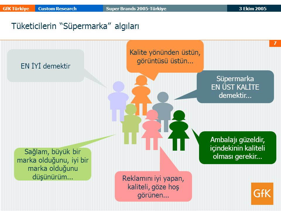 """3 Ekim 2005 GfK TürkiyeCustom ResearchSuper Brands 2005-Türkiye 7 Tüketicilerin """"Süpermarka"""" algıları Süpermarka EN ÜST KALİTE demektir... Ambalajı gü"""