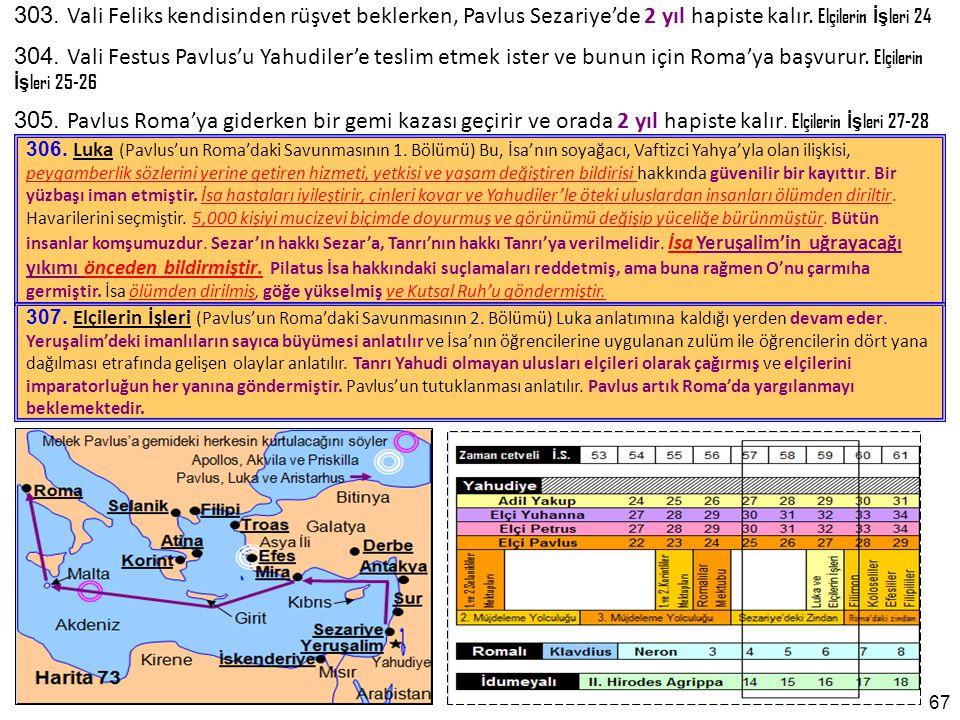 67 306.Luka (Pavlus'un Roma'daki Savunmasının 1.