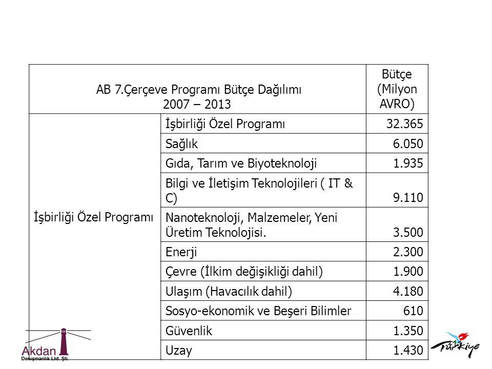 111 AB 7.Çerçeve Programı Bütçe Dağılımı 2007 – 2013 Bütçe (Milyon AVRO) İşbirliği Özel Programı 32.365 Sağlık6.050 Gıda, Tarım ve Biyoteknoloji1.935