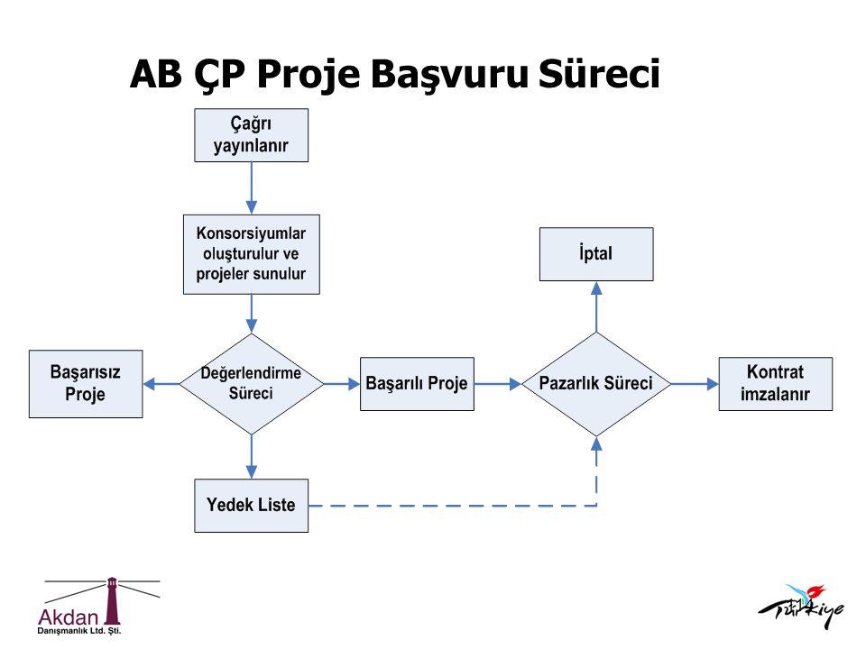 114 AB ÇP Proje Başvuru Süreci