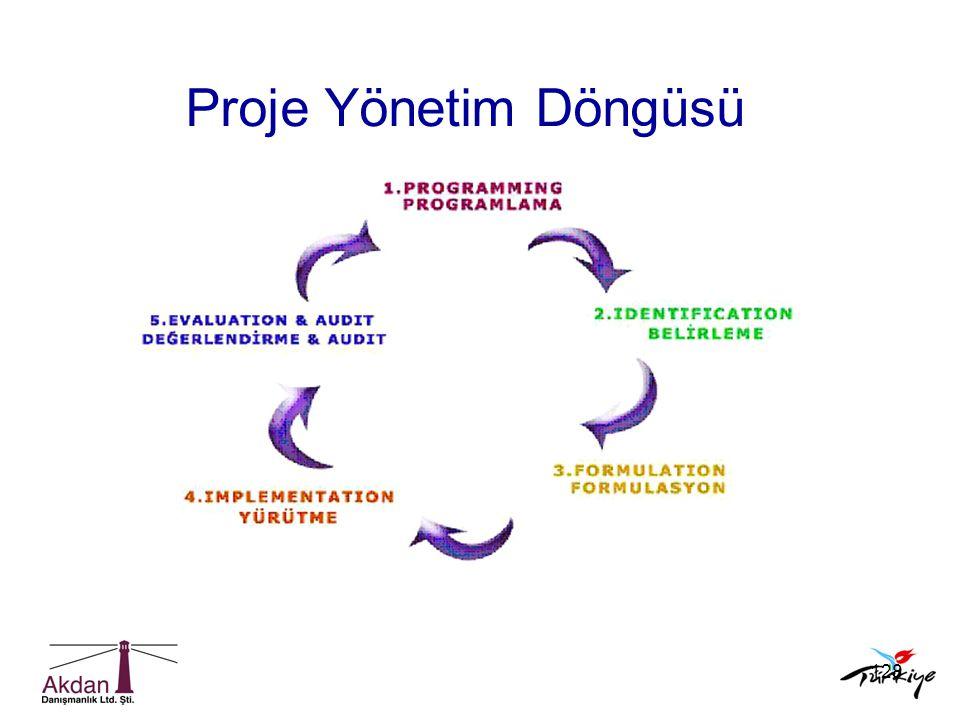 128 Proje Yönetim Döngüsü