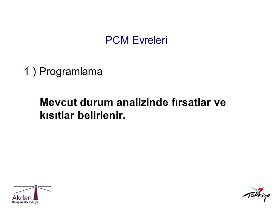 129 PCM Evreleri 1 ) Programlama Mevcut durum analizinde fırsatlar ve kısıtlar belirlenir.