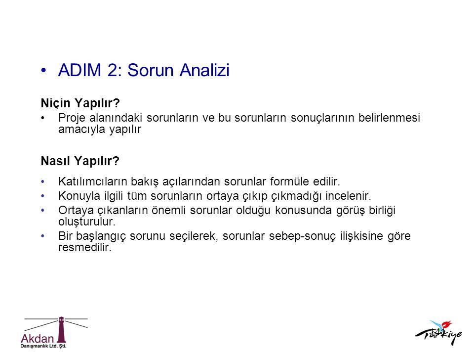 141 •ADIM 2: Sorun Analizi Niçin Yapılır? •Proje alanındaki sorunların ve bu sorunların sonuçlarının belirlenmesi amacıyla yapılır Nasıl Yapılır? •Kat