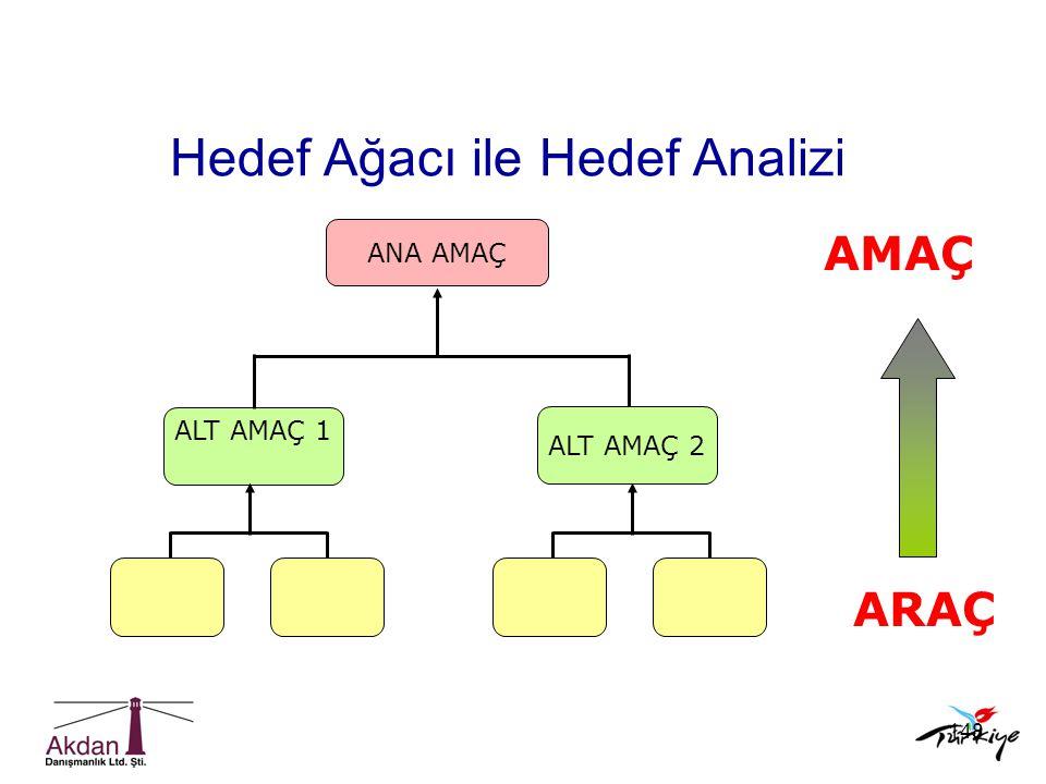 148 ANA AMAÇ ALT AMAÇ 1 ARAÇ AMAÇ ALT AMAÇ 2 Hedef Ağacı ile Hedef Analizi