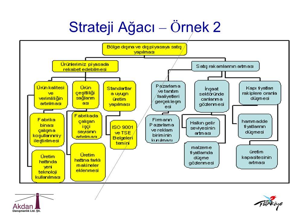 153 Strateji Ağacı – Ö rnek 2