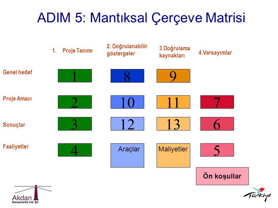 ADIM 5: Mantıksal Çerçeve Matrisi 4 3 2 1 1213 1011 89 5 6 7 AraçlarMaliyetler 1.Proje Tanımı 2. Doğrulanabilir göstergeler 4.Varsayımlar Genel hedef