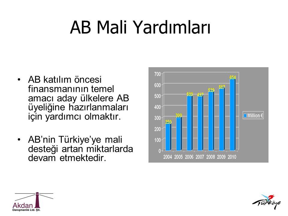30 AB Mali Yardımları •AB katılım öncesi finansmanının temel amacı aday ülkelere AB üyeliğine hazırlanmaları için yardımcı olmaktır. •AB'nin Türkiye'y