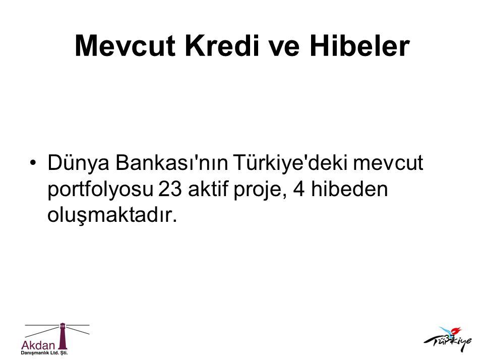 37 Mevcut Kredi ve Hibeler •Dünya Bankası'nın Türkiye'deki mevcut portfolyosu 23 aktif proje, 4 hibeden oluşmaktadır.