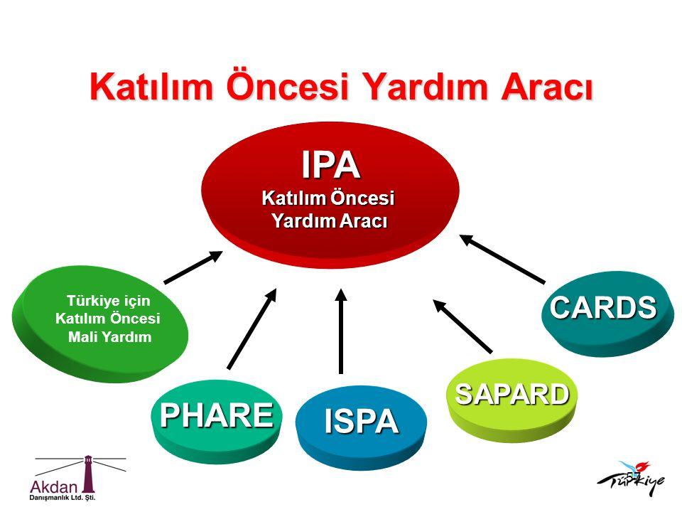 57 Katılım Öncesi Yardım Aracı IPA Katılım Öncesi Yardım Aracı Türkiye için Katılım Öncesi Mali Yardım PHARE ISPA SAPARD CARDS