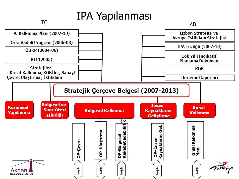 72 Stratejik Çerçeve Belgesi (2007-2013) OP-Ulaştırma OP-Bölgesel Rekabet edebilirlik OP-Çevre Bölgesel Kalkınma Kurumsal Yapılanma Bölgesel ve Sınır