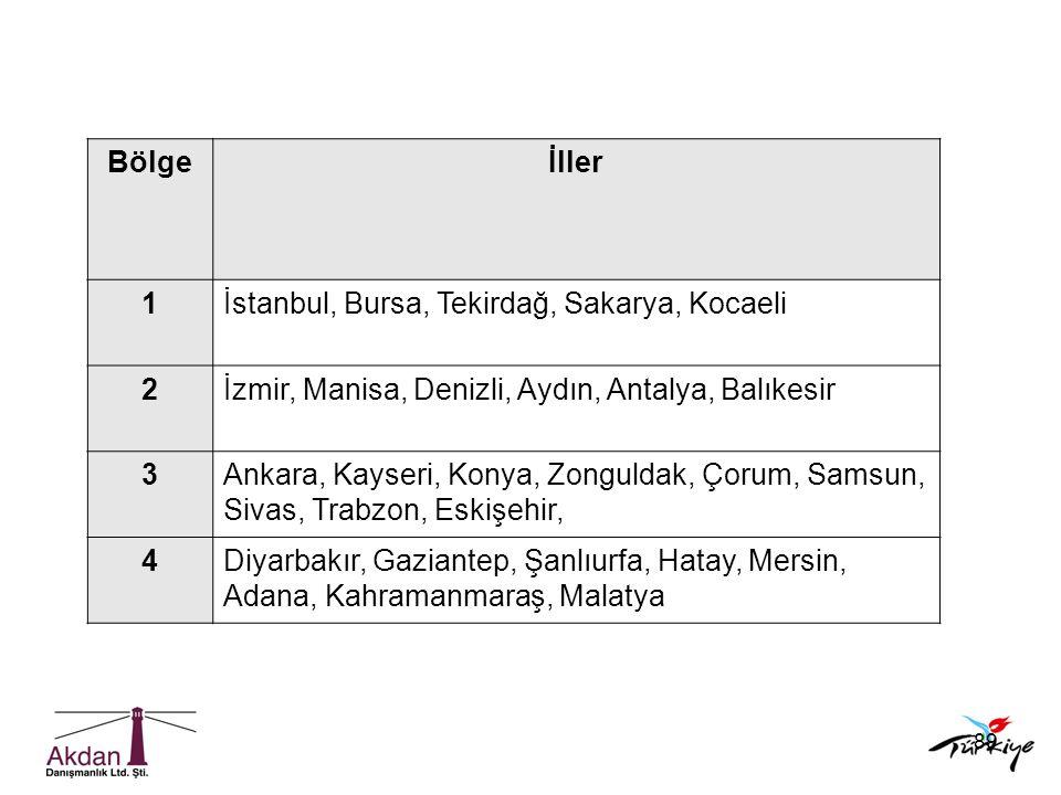 89 Bölgeİller 1İstanbul, Bursa, Tekirdağ, Sakarya, Kocaeli 2İzmir, Manisa, Denizli, Aydın, Antalya, Balıkesir 3Ankara, Kayseri, Konya, Zonguldak, Çoru