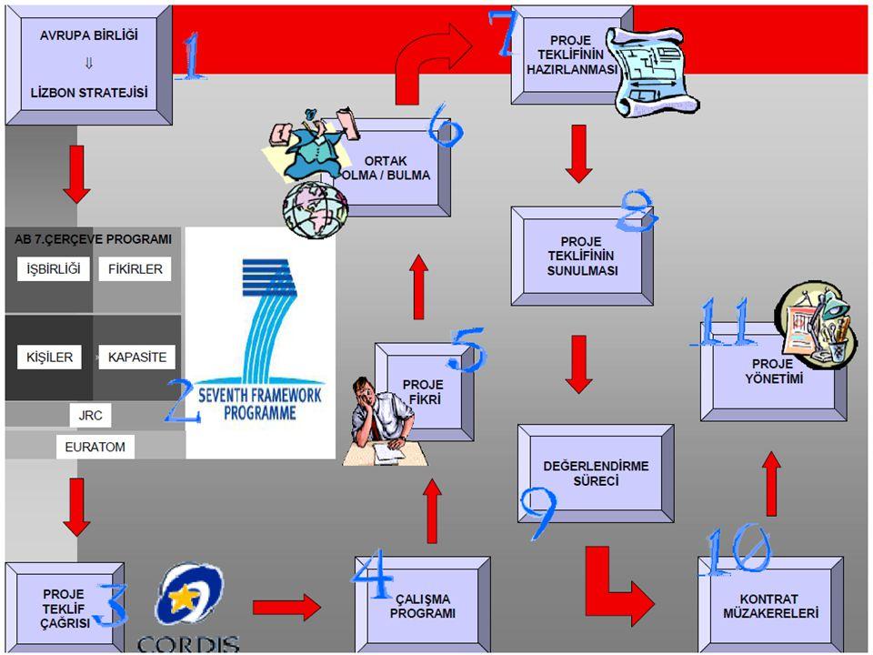 7. Çerçeve Programına Başvururken Dikkat Edilmesi Gereken Noktalar
