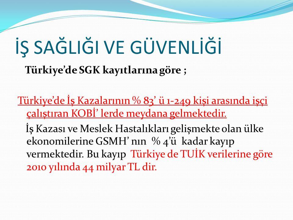 İŞ SAĞLIĞI VE GÜVENLİĞİ Türkiye'de SGK kayıtlarına göre ; Türkiye'de İş Kazalarının % 83' ü 1-249 kişi arasında işçi çalıştıran KOBİ' lerde meydana ge