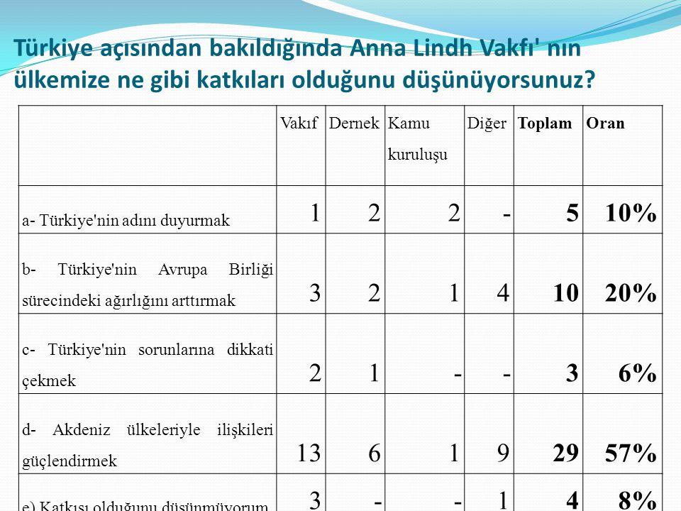 Türkiye açısından bakıldığında Anna Lindh Vakfı nın ülkemize ne gibi katkıları olduğunu düşünüyorsunuz.