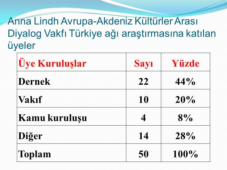 Anna Lindh Avrupa-Akdeniz Kültürler Arası Diyalog Vakfı Türkiye ağı araştırmasına katılan üyeler Üye KuruluşlarSayıYüzde Dernek2244% Vakıf1020% Kamu kuruluşu48% Diğer1428% Toplam50100%
