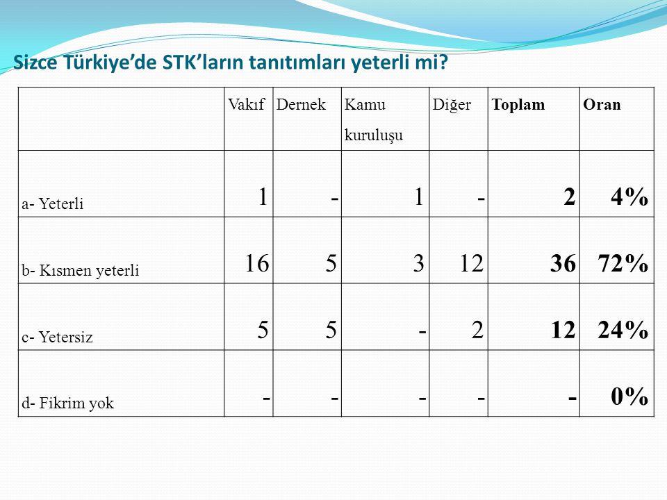 Sizce Türkiye'de STK'ların tanıtımları yeterli mi.