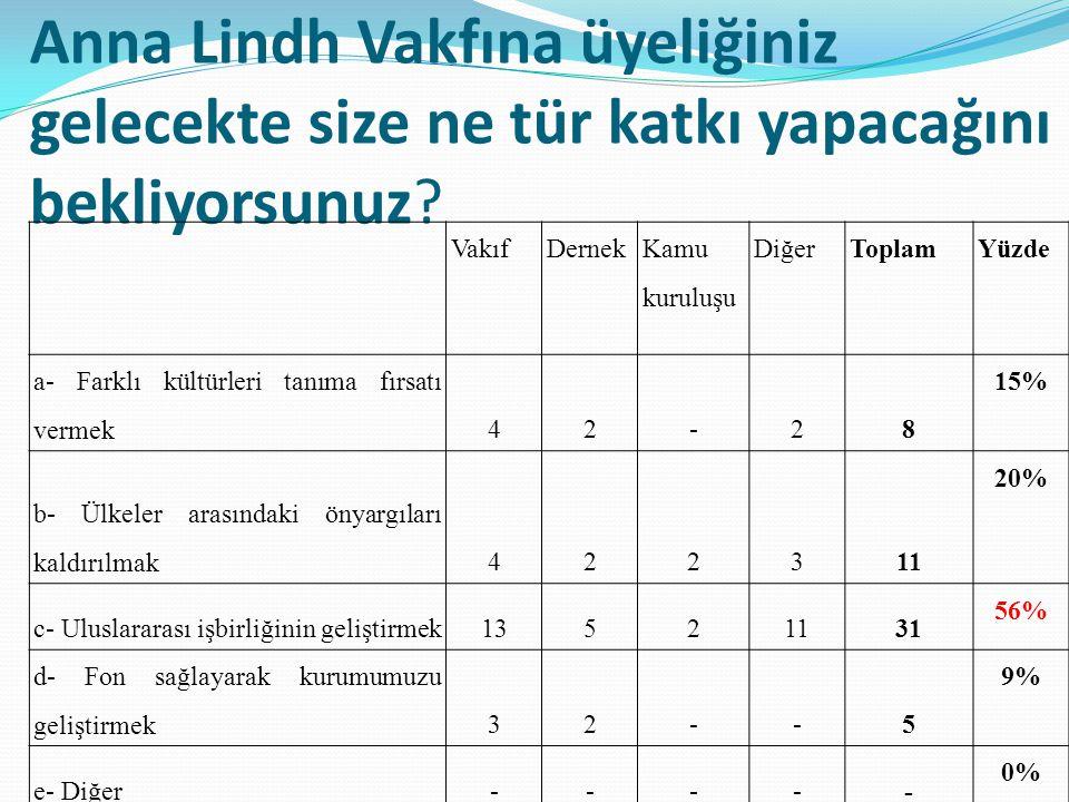 Anna Lindh Vakfı na üye olmanızdaki temel amaç nedir.