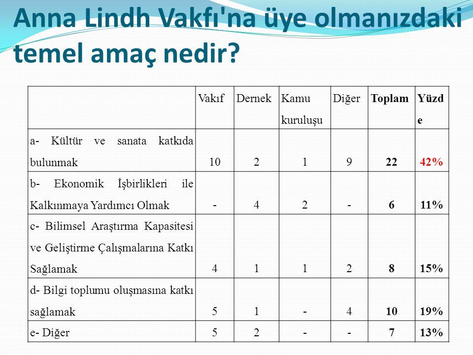 Anna Lindh Vakfı na bir proje teklifi götürecek olsaydınız hangisini tercih ederdiniz.