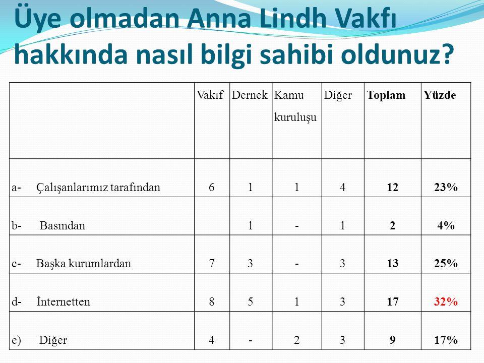 Aşağıda belirtilen ifadelerden hangisi Anna Lindh Vakfını en iyi tanımlayan ifadedir.