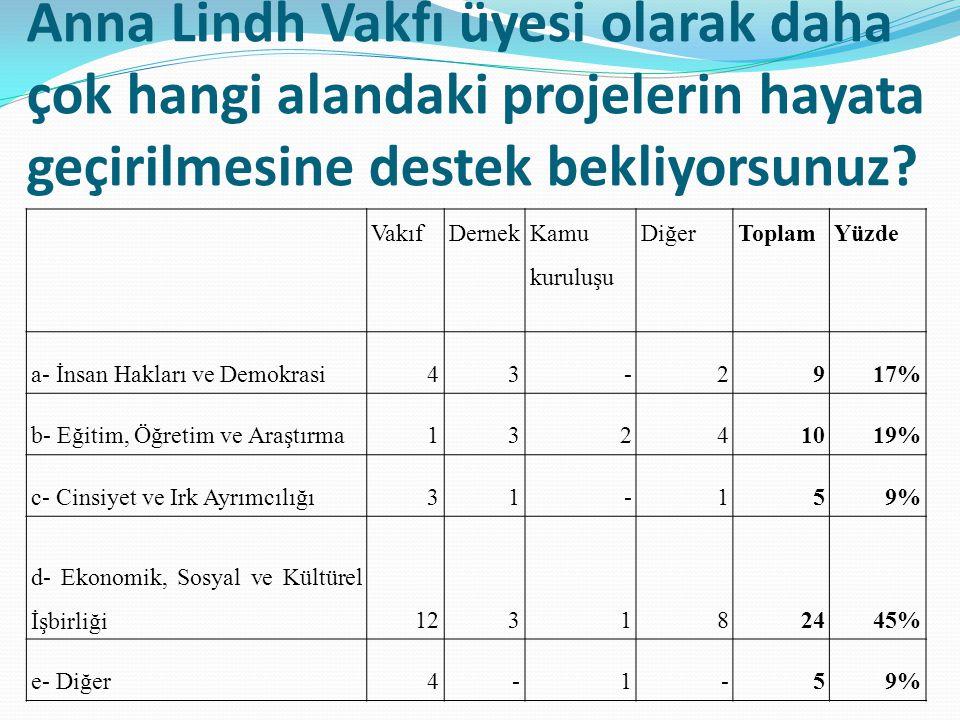Sizce Türkiye'deki STK'ların yönetim ve organizasyon kapasiteleri açısından aşağıdaki özelliklerinden hangisi size göre en olumsuzudur.