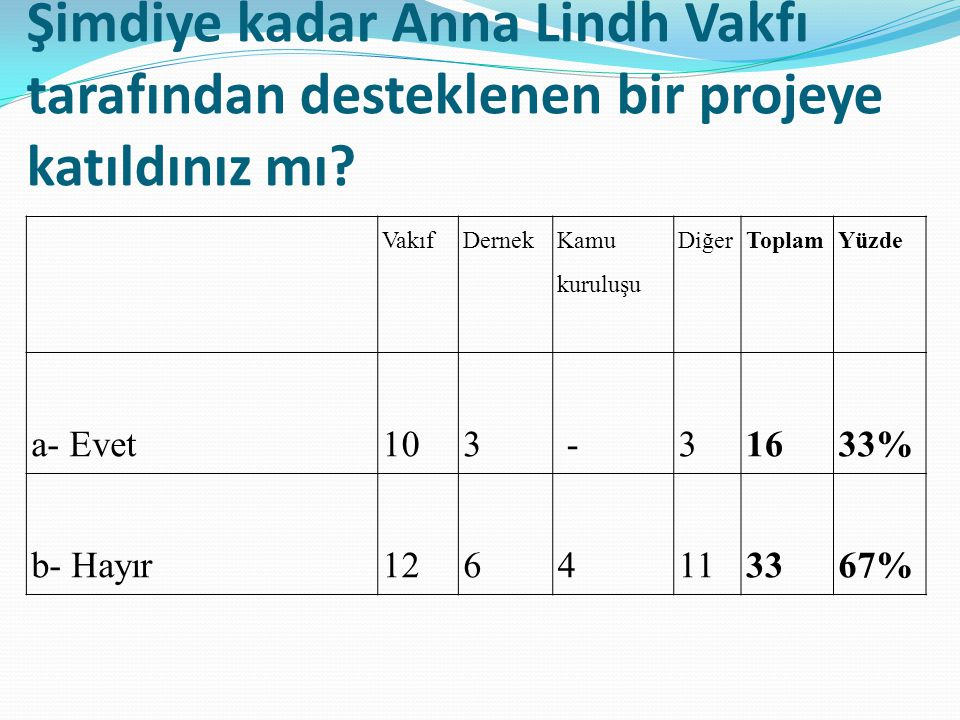 Anna Lindh Vakfı nın amaçları doğrultusunda öncüsü olduğunuz ya da diğer üyelerle ortaklaşa düzenlediğiniz bir faaliyetiniz var mı.