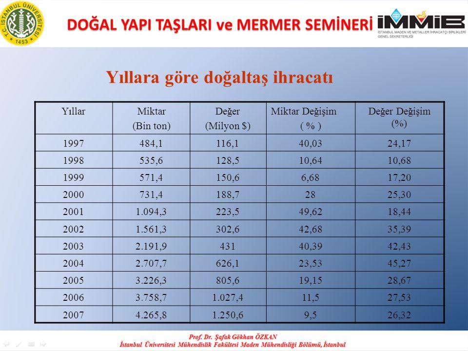 Yıllara göre doğaltaş ihracatı YıllarMiktar (Bin ton) Değer (Milyon $) Miktar Değişim ( % ) Değer Değişim (%) 1997484,1116,140,0324,17 1998535,6128,51