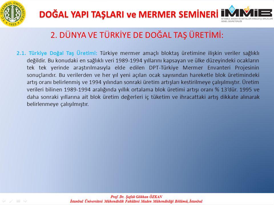 2. DÜNYA VE TÜRKİYE DE DOĞAL TAŞ ÜRETİMİ: 2.1. Türkiye Doğal Taş Üretimi: Türkiye mermer amaçlı bloktaş üretimine ilişkin veriler sağlıklı değildir. B
