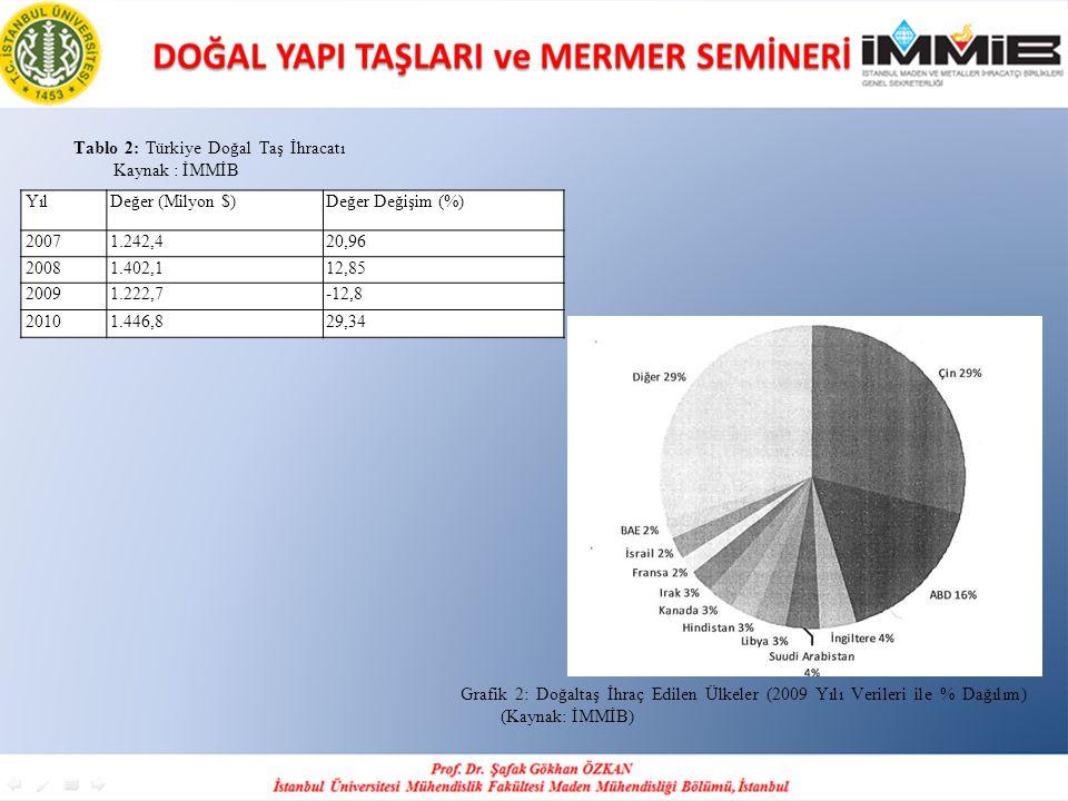 Tablo 2: Türkiye Doğal Taş İhracatı Kaynak : İMMİB YılDeğer (Milyon $)Değer Değişim (%) 20071.242,420,96 20081.402,112,85 20091.222,7-12,8 20101.446,8