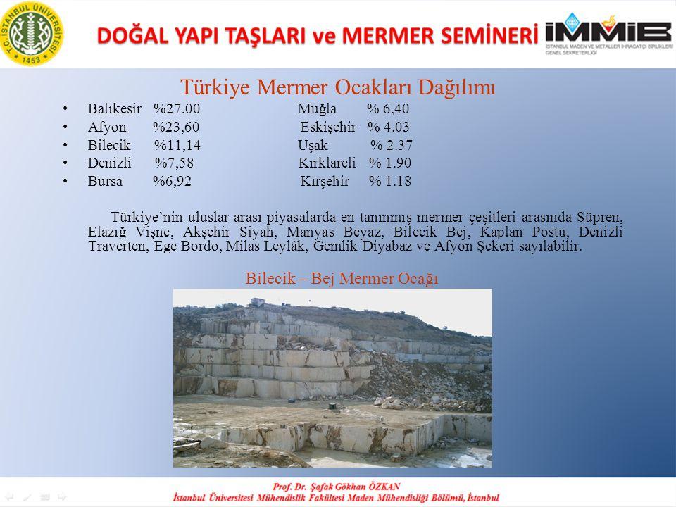 Türkiye Mermer Ocakları Dağılımı •Balıkesir %27,00 Muğla % 6,40 •Afyon %23,60 Eskişehir % 4.03 •Bilecik %11,14 Uşak % 2.37 •Denizli %7,58 Kırklareli %